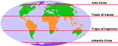 The five climatic zones, as they would appear if the Earth were a billiard ball