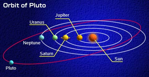 The Orbit Of Pluto