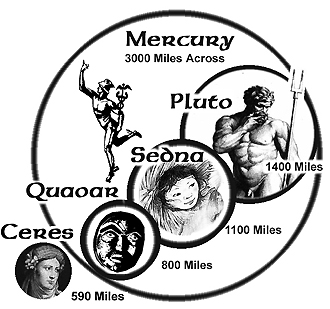 Chart showing the comparative sizes of Mercury, Pluto, Sedna, Quaoar, and Ceres